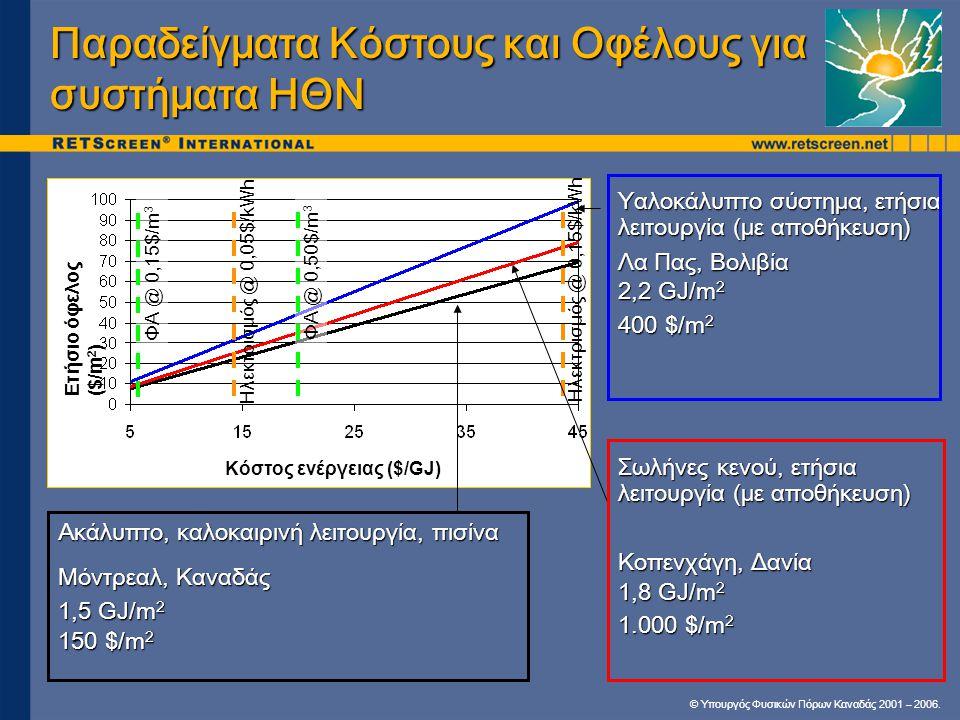 Παραδείγματα Κόστους και Οφέλους για συστήματα ΗΘΝ