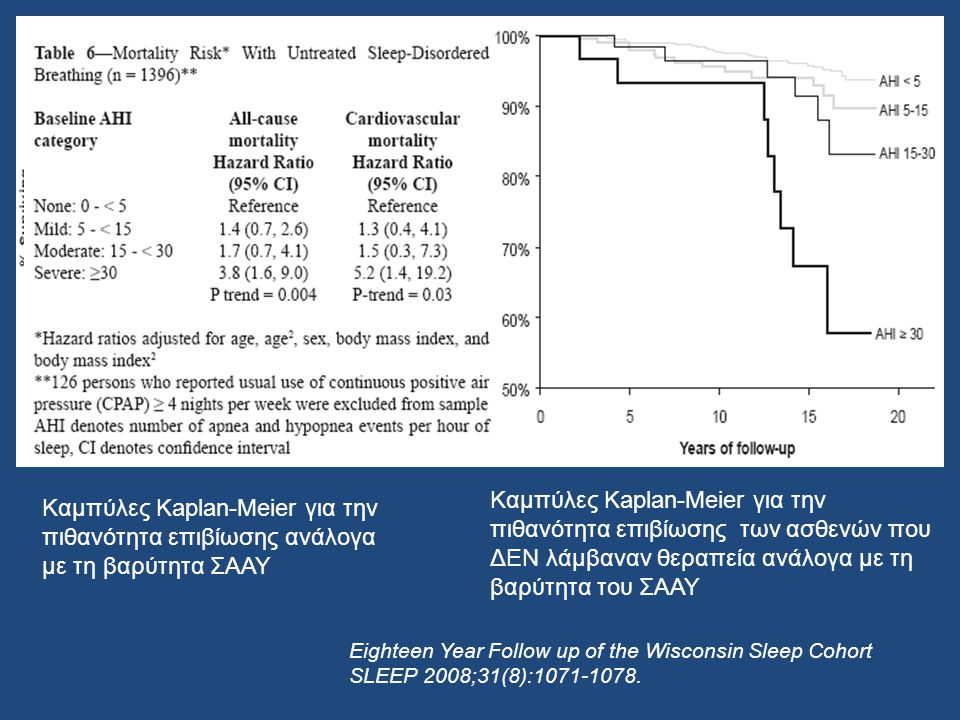 severe SDB is significantly associated with a 3-fold increased all-cause mortality risk (P < ), independently of age, sex, BMI, and other potential confounders. After excluding persons who had reported using CPAP, the associations were even more striking: adjusted hazard ratios (95% CI) for all-cause mortality comparing participants with severe SDB to those without SDB were 3.8 (95% CI, [1.6, 9.0]) Similarly, after excluding persons who had used CPAP from the sample, the hazard ratio for cardiovascular mortality increased in magnitude and statistical significance, to 5.2