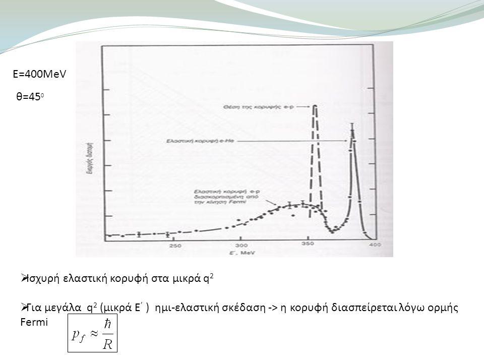 Ε=400MeV θ=450. Ισχυρή ελαστική κορυφή στα μικρά q2.