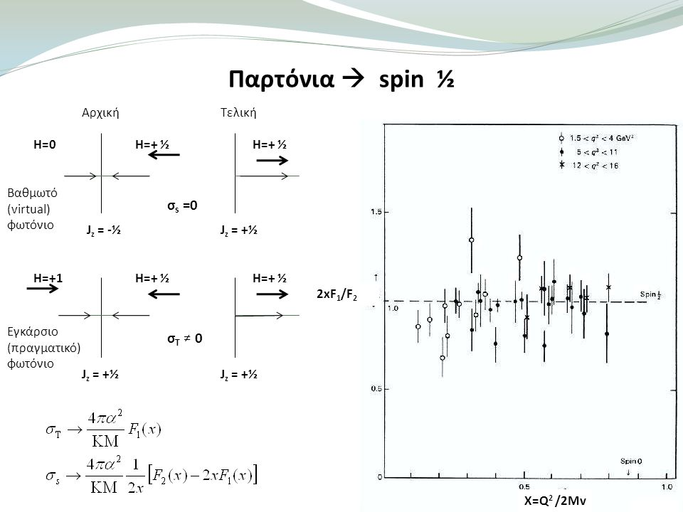 Παρτόνια  spin ½ σs =0 σT ≠ 0 Αρχική Τελική H=0 H=+ ½ H=+ ½