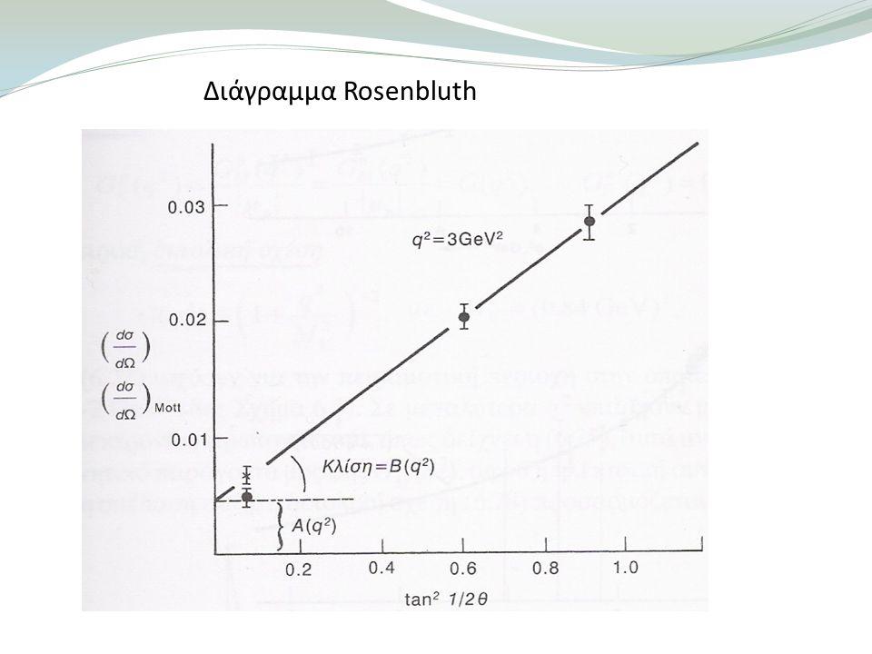 Διάγραμμα Rosenbluth