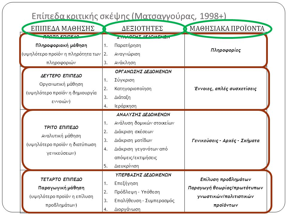 Επίπεδα κριτικής σκέψης (Ματσαγγούρας, 1998+)