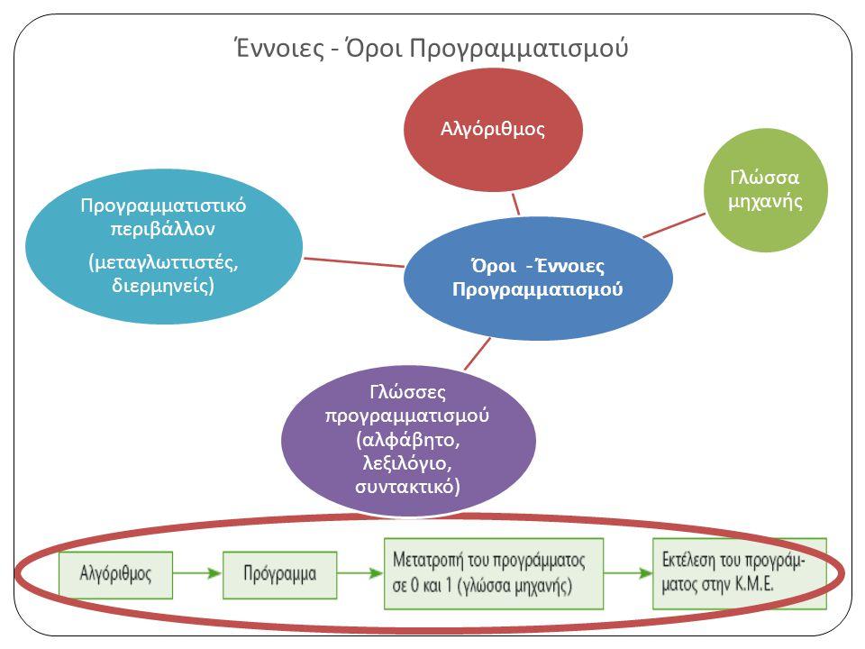 Έννοιες - Όροι Προγραμματισμού