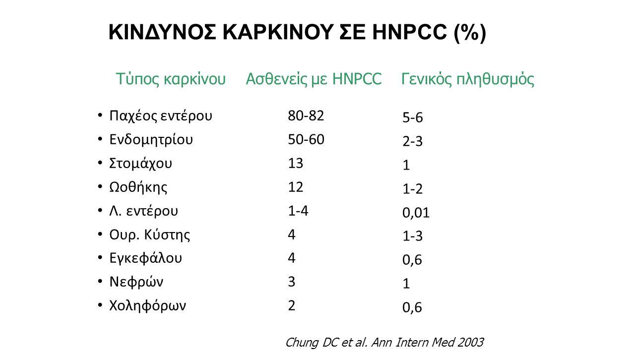 ΚΙΝΔΥΝΟΣ ΚΑΡΚΙΝΟΥ ΣΕ HNPCC (%)