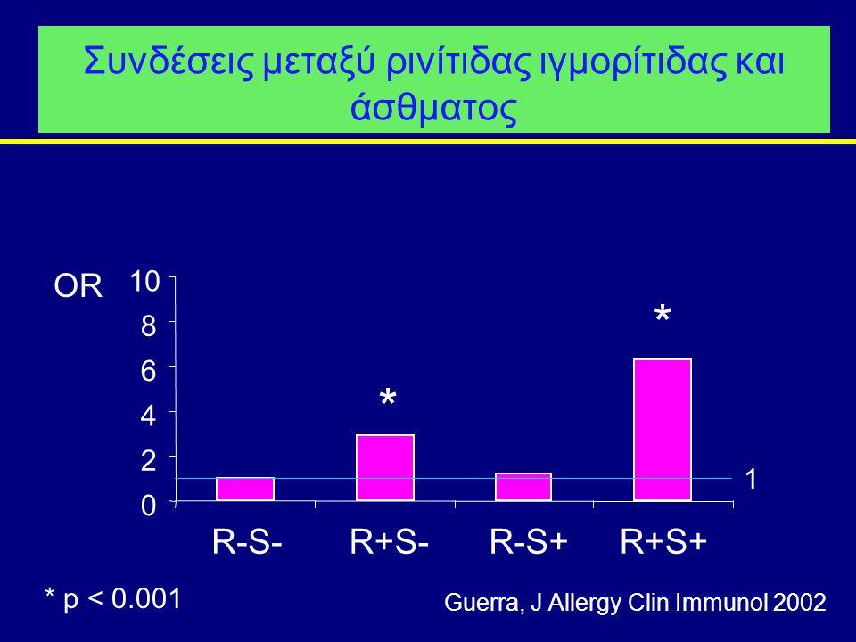 Συνδέσεις μεταξύ ρινίτιδας ιγμορίτιδας και άσθματος