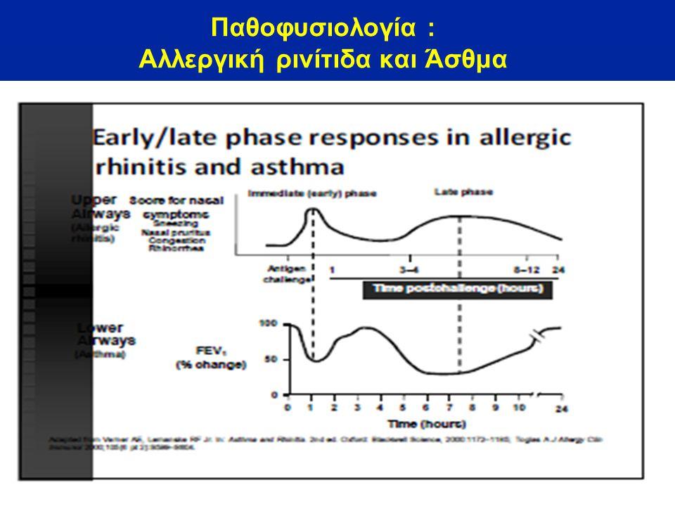 Παθοφυσιολογία : Αλλεργική ρινίτιδα και Άσθμα