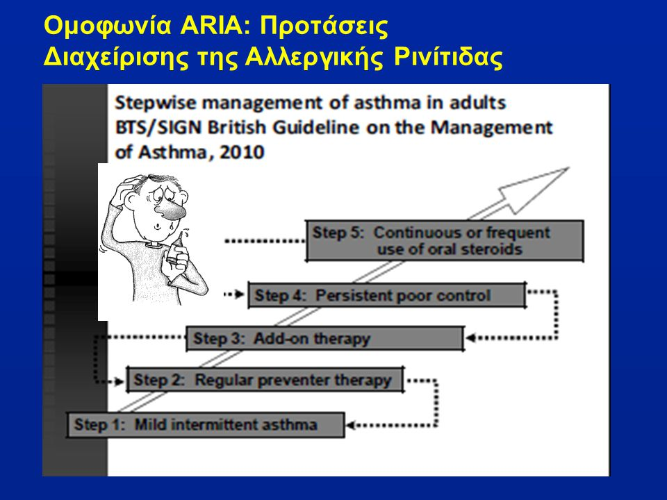 Ομοφωνία ARIA: Προτάσεις Διαχείρισης της Αλλεργικής Ρινίτιδας
