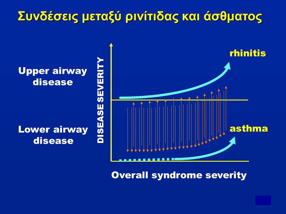 Συνδέσεις μεταξύ ρινίτιδας και άσθματος