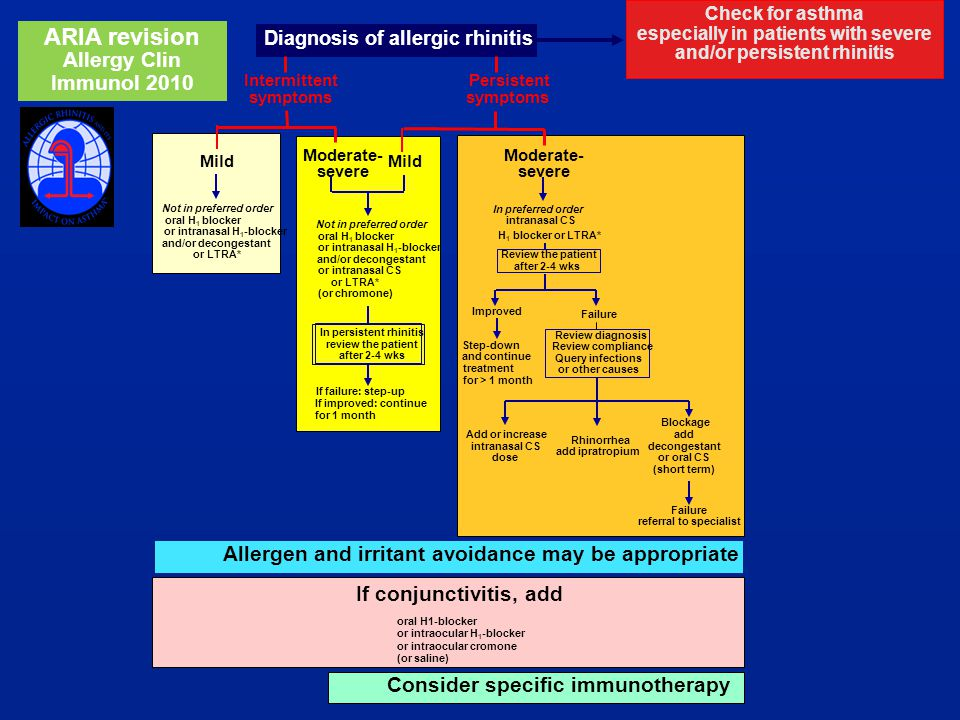 ARIA revision Allergy Clin Immunol 2010