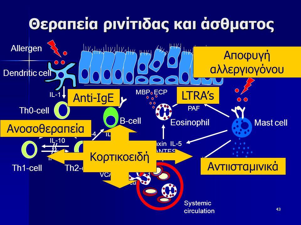 Θεραπεία ρινίτιδας και άσθματος