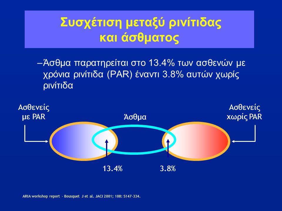 Συσχέτιση μεταξύ ρινίτιδας και άσθματος