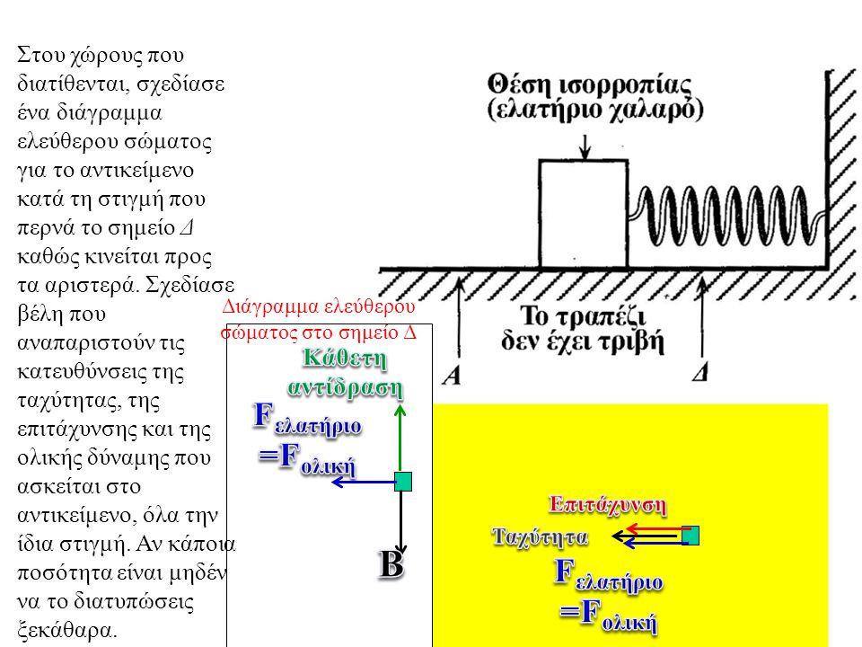 Διάγραμμα ελεύθερου σώματος στο σημείο Δ