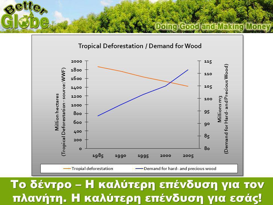 Το δέντρο – Η καλύτερη επένδυση για τον πλανήτη