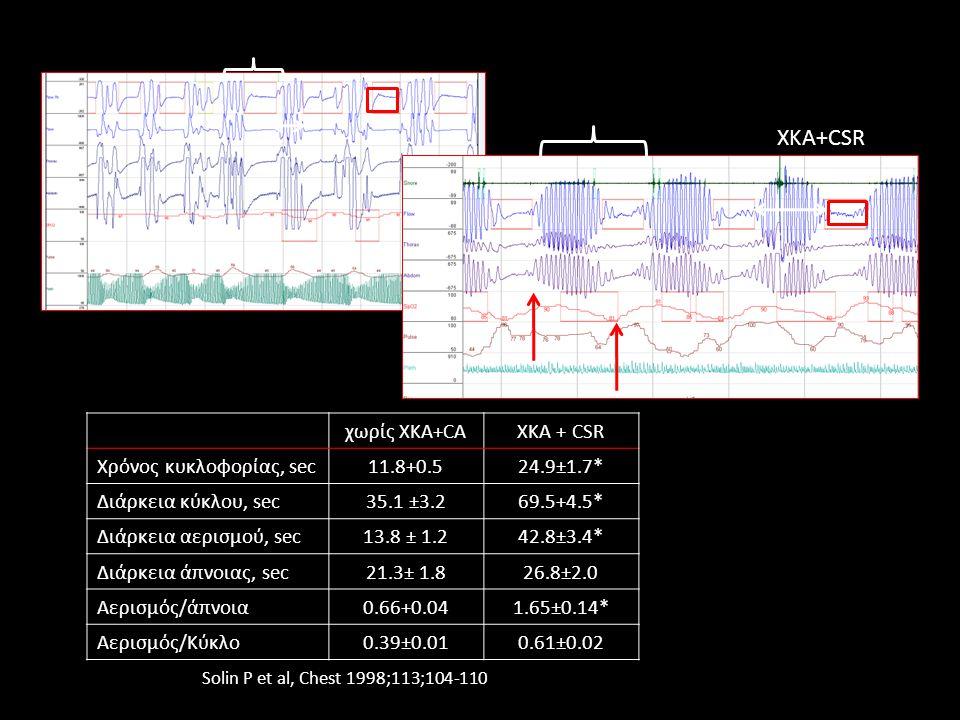 ΧΚΑ+CSR χωρίς XKA+CA XKA + CSR Χρόνος κυκλοφορίας, sec 11.8+0.5