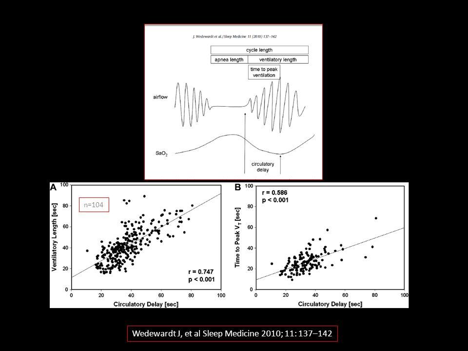 Wedewardt J, et al Sleep Medicine 2010; 11: 137–142
