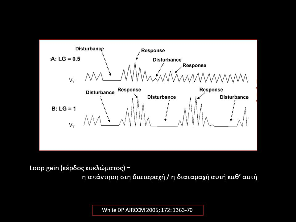 If loop gain is less than 1, a respiratory disturbance will lead to a response, but it will be sufficiently small such that ventilation relatively quickly returns to a stable pattern . If loop gain is greater than 1, a respiratory disturbance will lead to such a large response that ventilation will wax and wane indefinitely