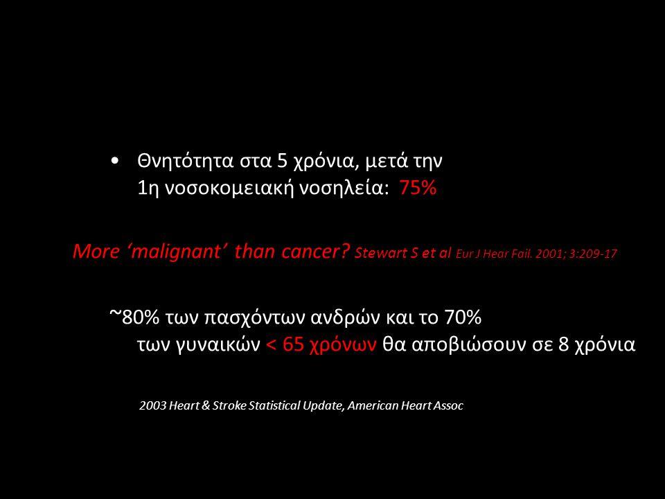 Θνητότητα στα 5 χρόνια, μετά την 1η νοσοκομειακή νοσηλεία: 75%