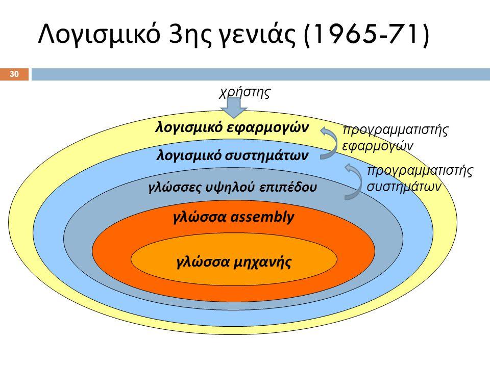 Λογισμικό 4ης γενιάς (1971-89)