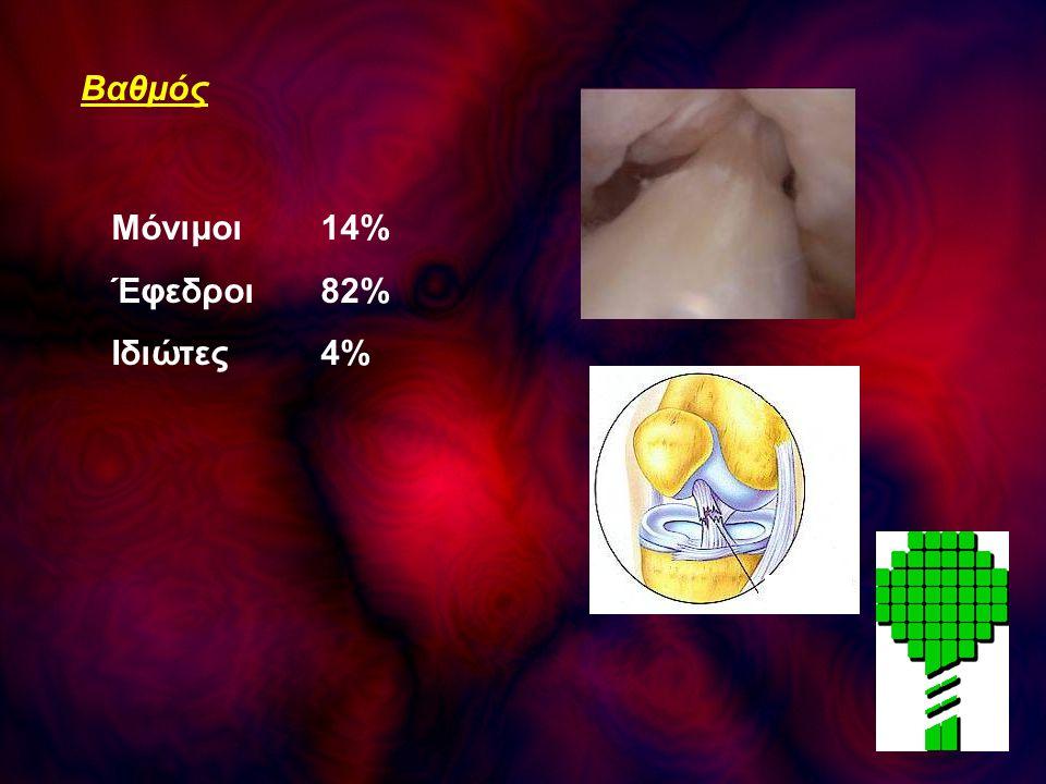 Βαθμός Μόνιμοι 14% Έφεδροι 82% Ιδιώτες 4%