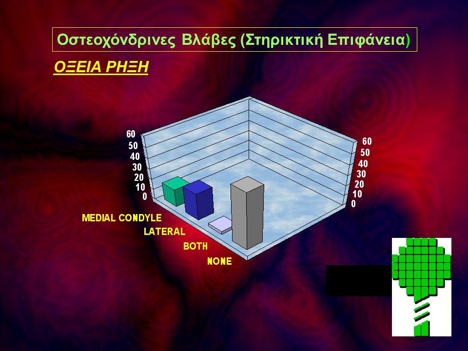 Οστεοχόνδρινες Βλάβες (Στηρικτική Επιφάνεια)