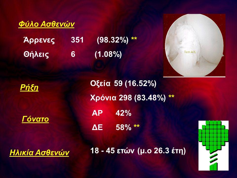 Φύλο Ασθενών Άρρενες 351 (98.32%) ** Θήλεις 6 (1.08%) Οξεία 59 (16.52%) Χρόνια 298 (83.48%) **