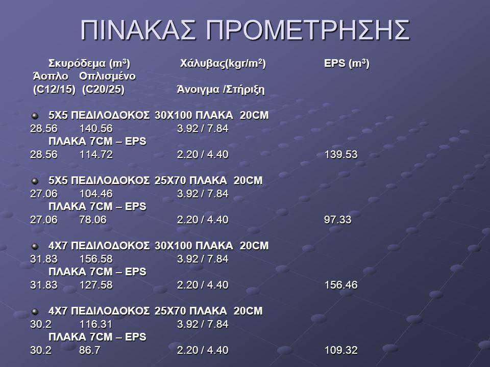 ΠΙΝΑΚΑΣ ΠΡΟΜΕΤΡΗΣΗΣ Σκυρόδεμα (m3) Χάλυβας(kgr/m2) EPS (m3)