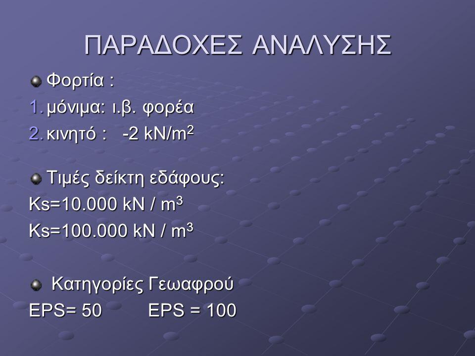 ΠΑΡΑΔΟΧΕΣ ΑΝΑΛΥΣΗΣ Φορτία : μόνιμα: ι.β. φορέα κινητό : -2 kN/m2