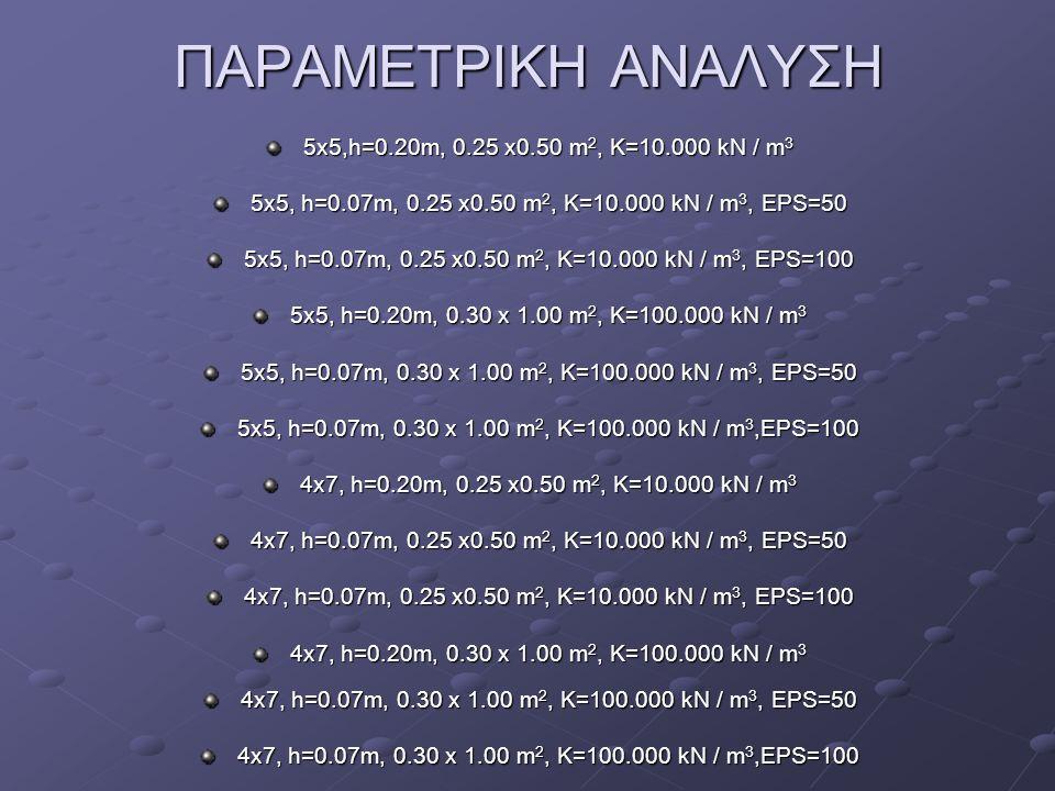 ΠΑΡΑΜΕΤΡΙΚΗ ΑΝΑΛΥΣΗ 5x5,h=0.20m, 0.25 x0.50 m2, K=10.000 kN / m3
