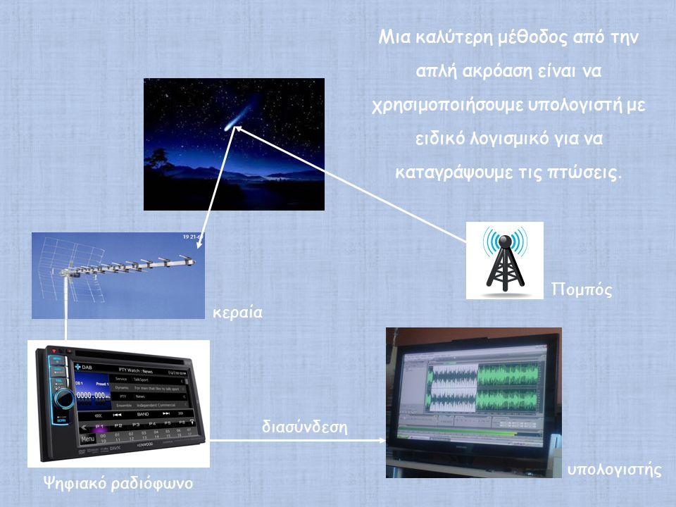 Μια καλύτερη μέθοδος από την απλή ακρόαση είναι να χρησιμοποιήσουμε υπολογιστή με ειδικό λογισμικό για να καταγράψουμε τις πτώσεις.