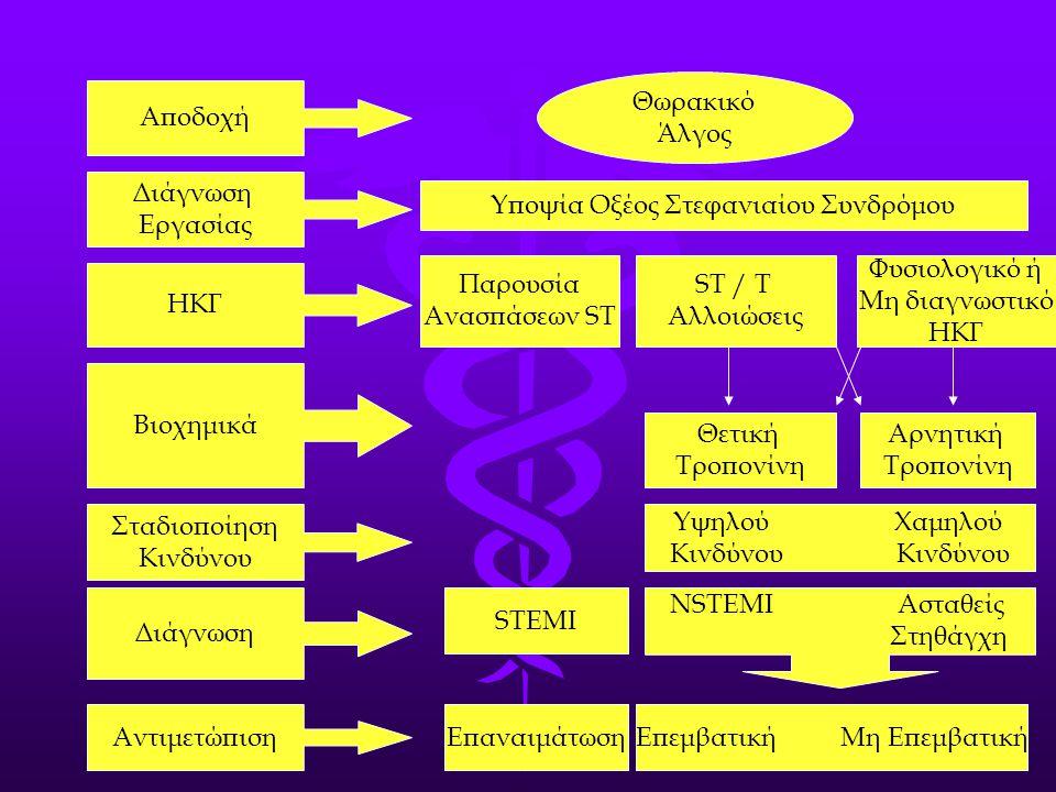 Υποψία Οξέος Στεφανιαίου Συνδρόμου