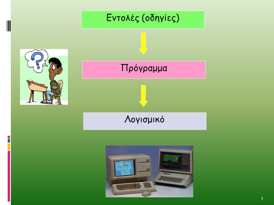 Εντολές (οδηγίες) Πρόγραμμα Λογισμικό