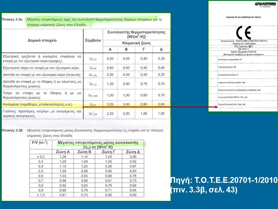 Πηγή: Τ.Ο.Τ.Ε.Ε.20701-1/2010 (πιν. 3.3β, σελ. 43)