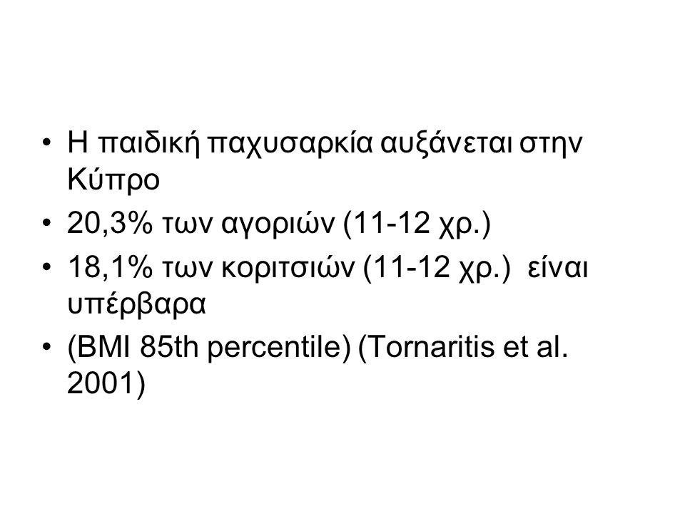 Η παιδική παχυσαρκία αυξάνεται στην Κύπρο