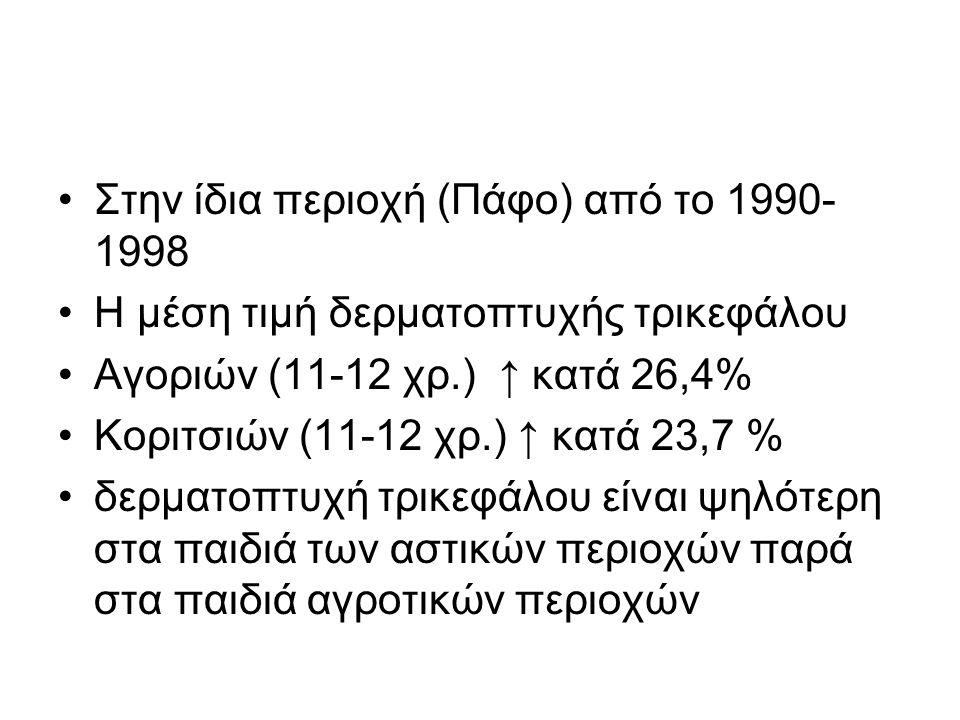 Στην ίδια περιοχή (Πάφο) από το 1990-1998