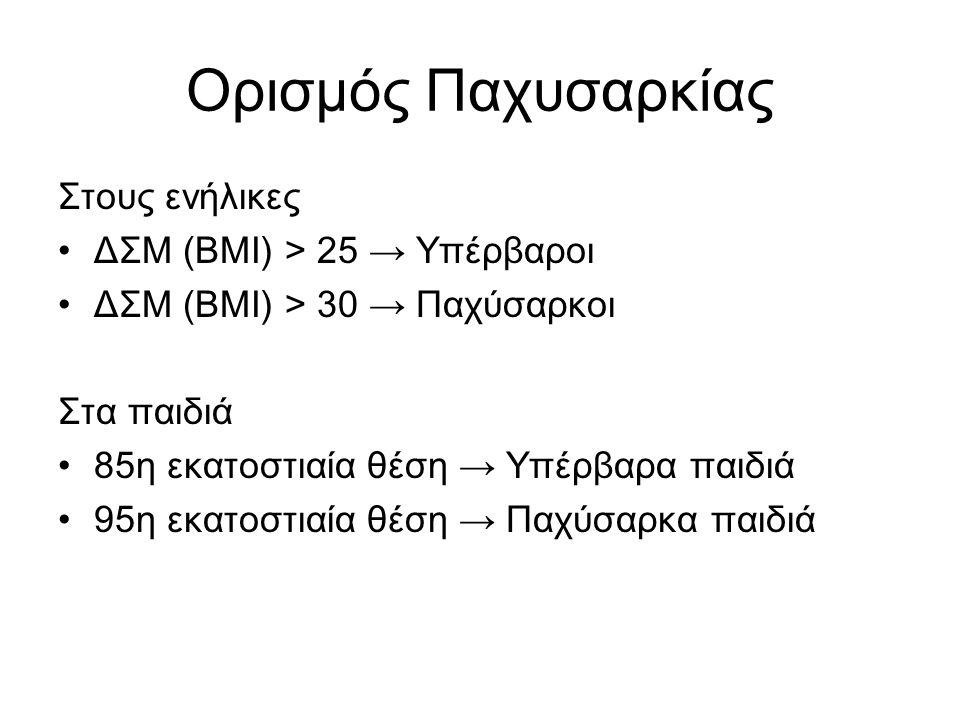 Ορισμός Παχυσαρκίας Στους ενήλικες ΔΣΜ (BMI) > 25 → Υπέρβαροι