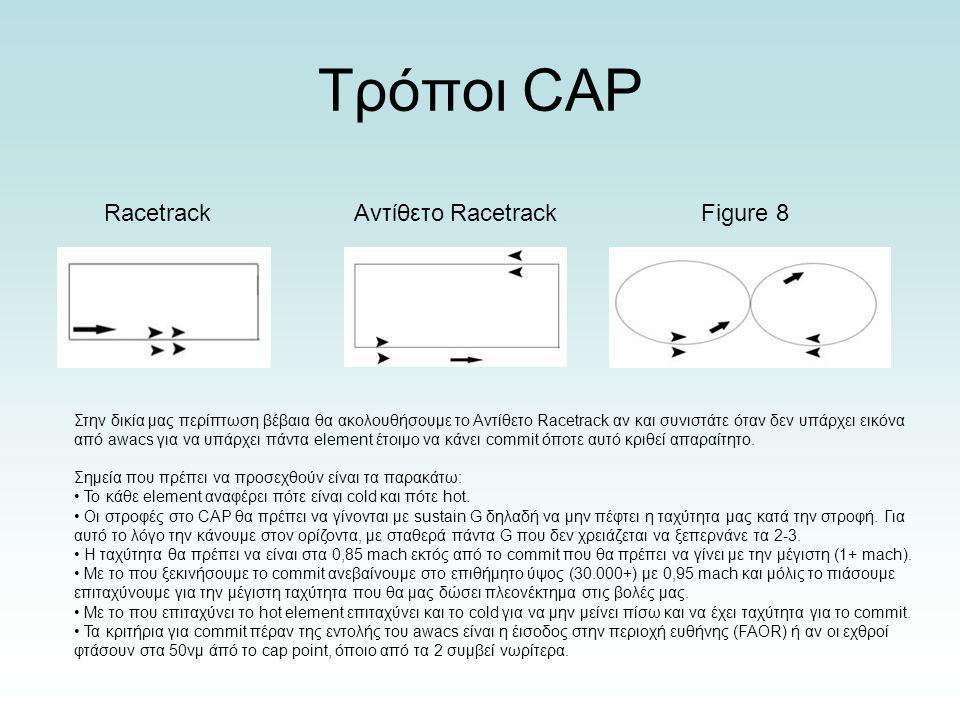 Τρόποι CAP Racetrack Αντίθετο Racetrack Figure 8