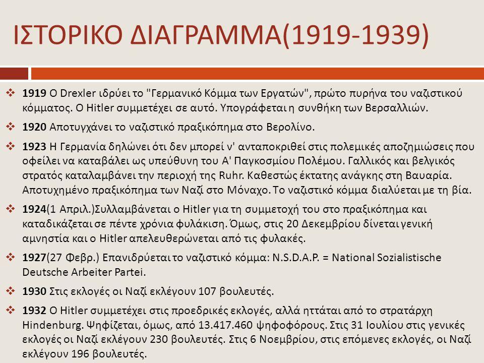 ΙΣΤΟΡΙΚΟ ΔΙΑΓΡΑΜΜΑ(1919-1939)