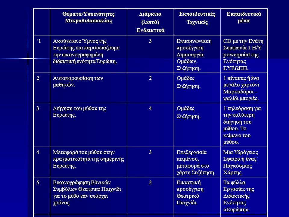 Θέματα/Υποενότητες Μικροδιδασκαλίας