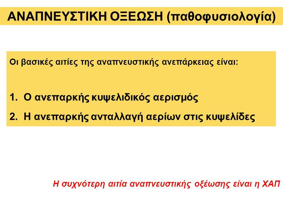 ΑΝΑΠΝΕΥΣΤΙΚΗ ΟΞΕΩΣΗ (παθοφυσιολογία)