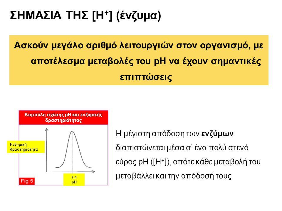 Καμπύλη σχέσης pH και ενζυμικής δραστηριότητας