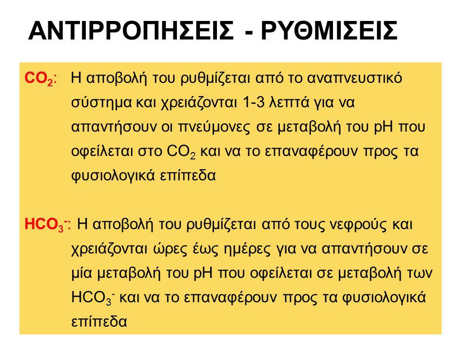 ΑΝΤΙΡΡΟΠΗΣΕΙΣ - ΡΥΘΜΙΣΕΙΣ