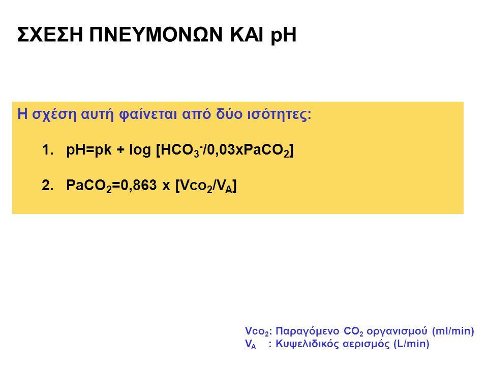 ΣΧΕΣΗ ΠΝΕΥΜΟΝΩΝ ΚΑΙ pH Η σχέση αυτή φαίνεται από δύο ισότητες:
