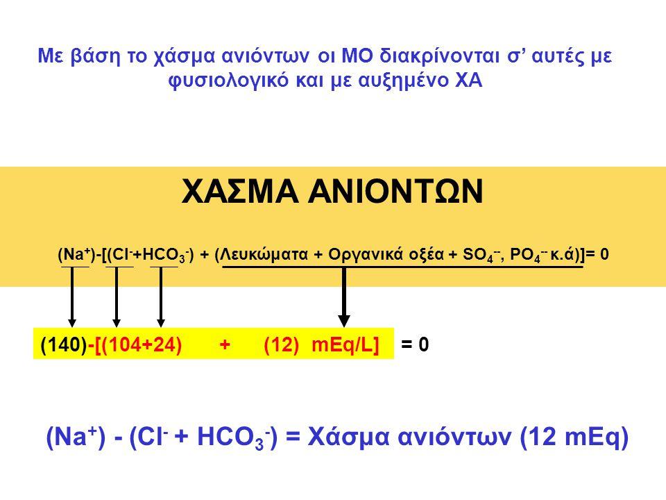 ΧΑΣΜΑ ΑΝΙΟΝΤΩΝ (Na+) - (CI- + HCO3-) = Χάσμα ανιόντων (12 mEq)