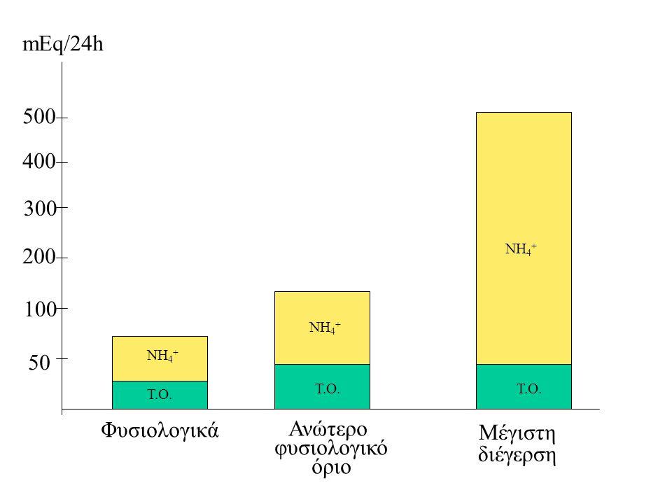 mEq/24h 500 400 300 200 100 50 Φυσιολογικά Ανώτερο φυσιολογικό όριο