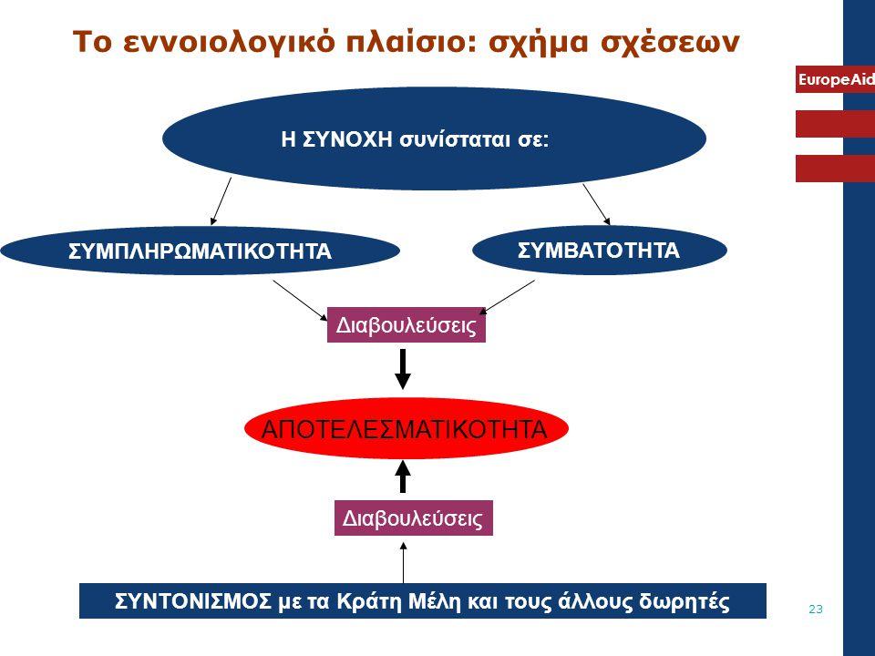 Το εννοιολογικό πλαίσιο: σχήμα σχέσεων