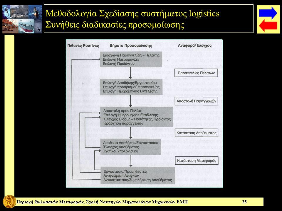 Μεθοδολογία Σχεδίασης συστήματος logistics