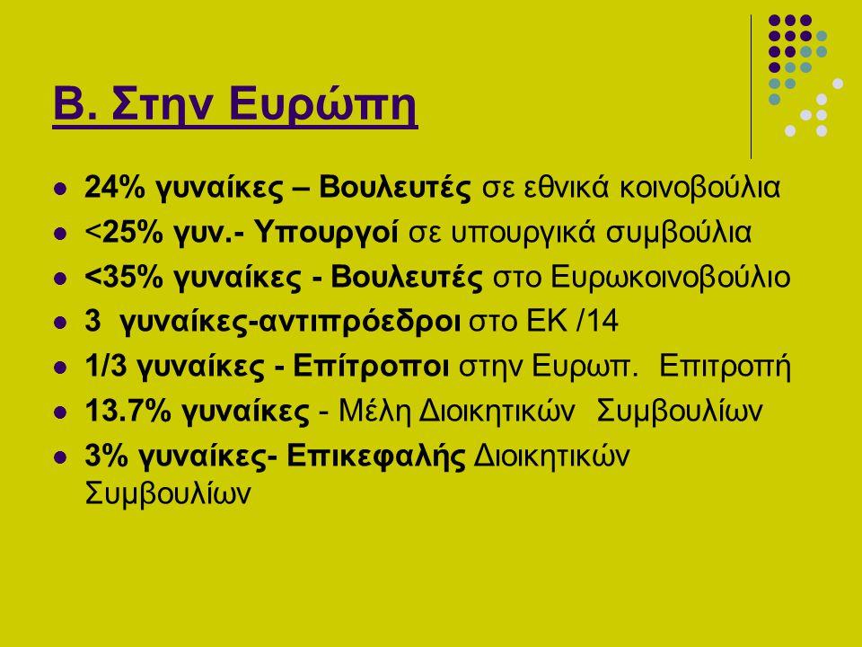 Β. Στην Ευρώπη 24% γυναίκες – Βουλευτές σε εθνικά κοινοβούλια