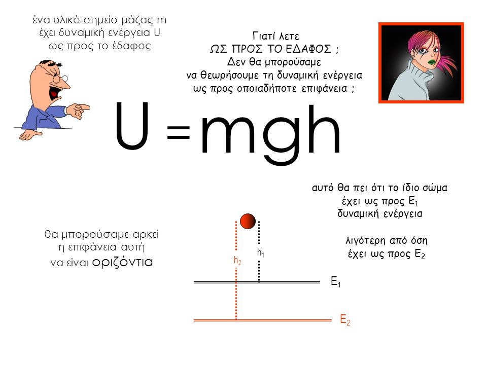 U m g h = E1 E2 ένα υλικό σημείο μάζας m έχει δυναμική ενέργεια U