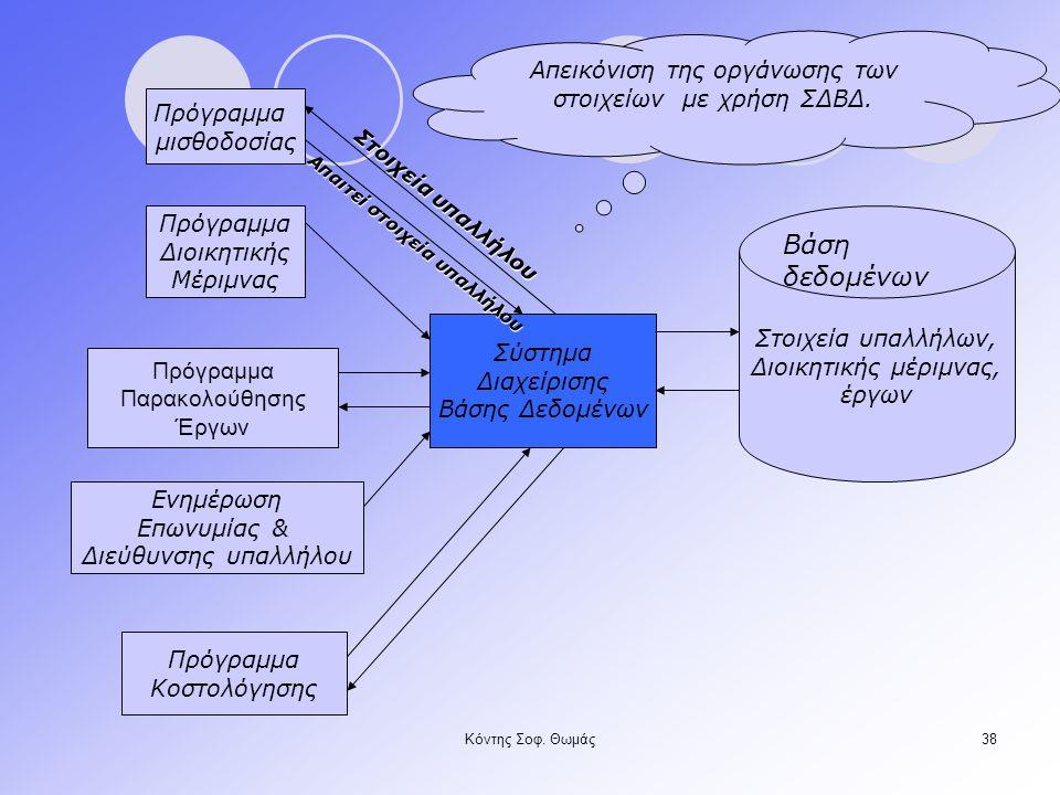 Απεικόνιση της οργάνωσης των στοιχείων με χρήση ΣΔΒΔ.