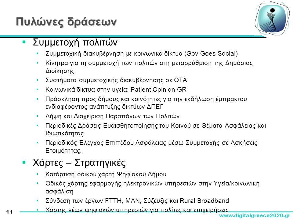 Πυλώνες δράσεων Συμμετοχή πολιτών Χάρτες – Στρατηγικές